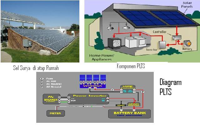 Pembangkit listrik tenaga surya fisika66 pembangkit listrik tenaga surya ccuart Choice Image