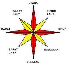 Arah Mata angin